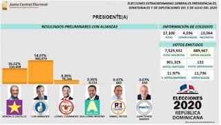 Abinader gana la Presidencia