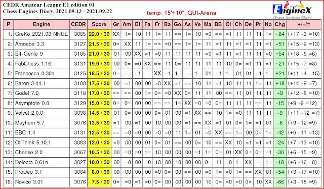 Chess Engines Diary - Tournaments 2021 - Page 13 2021.09.13.JCERAmateurLeague.E1ed01.15_10