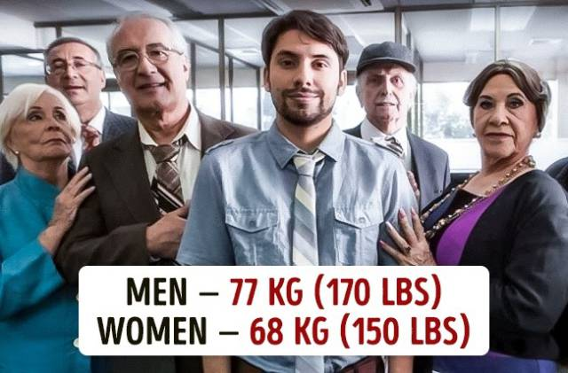 Average weight australia