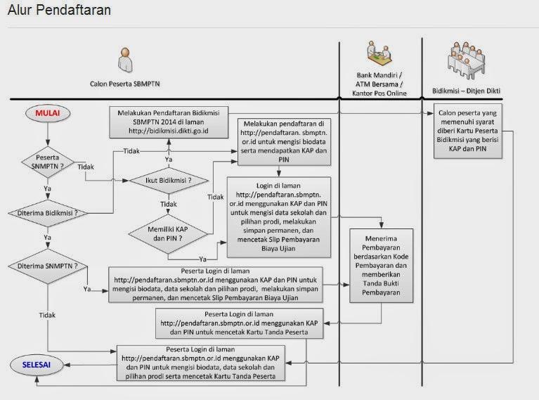 Cara Pendaftaran SPMB/SNMPTN/SMBPTN Online