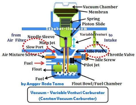 bagian-bagian-karburator-choke-throttle-valve-plate