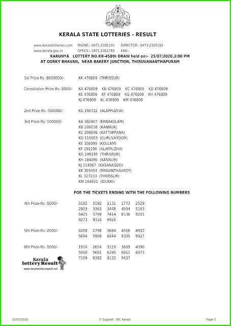 Live: Kerala Lottery Result 25.07.20 Karunya KR-458 Lottery Result