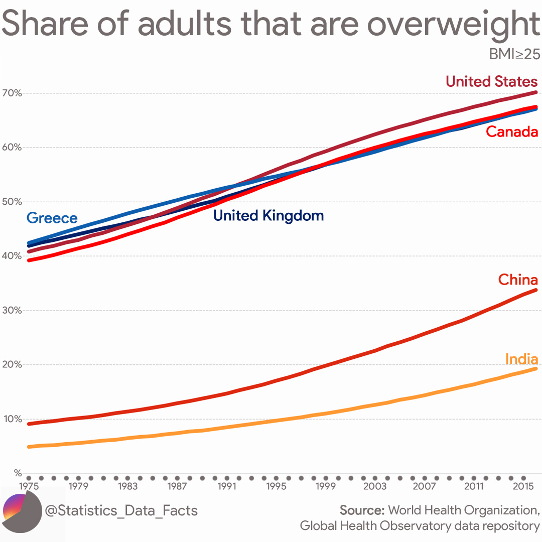 Share of adults that are overweight