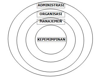 Catatan Harian Konsep Administrasi