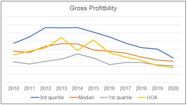 UOA vs Peer Gross profitability