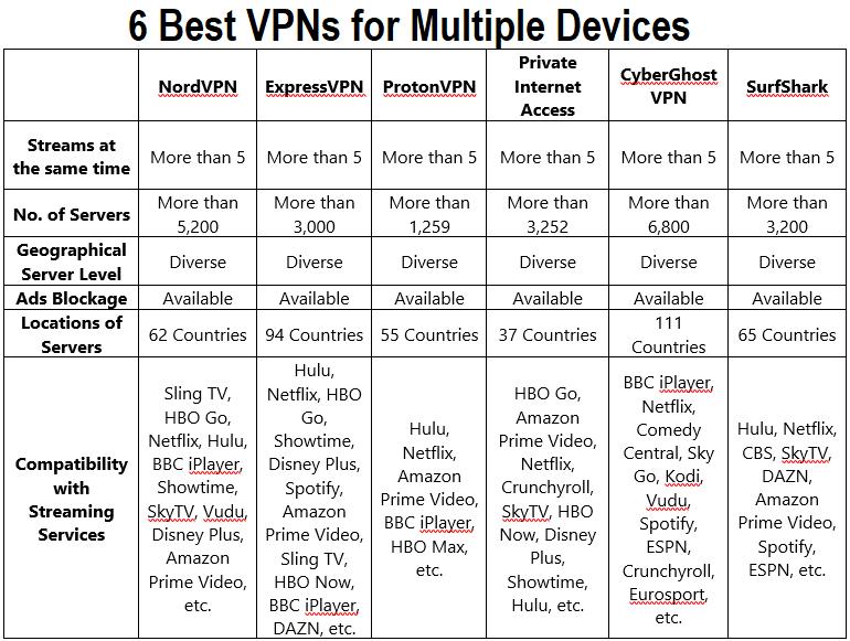 Best VPNs Comparison