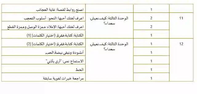 الخطة الفصلية لمادة اللغة العربية للصف الثالث لامارات الفصل الأول2020-2021