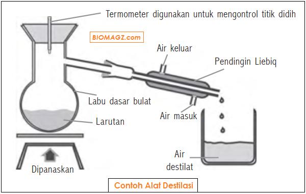gambar contoh alat destilasi - alat penyulingan
