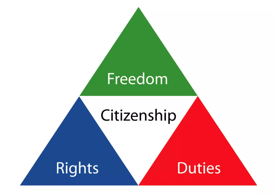 Citizenship Requirements in USA