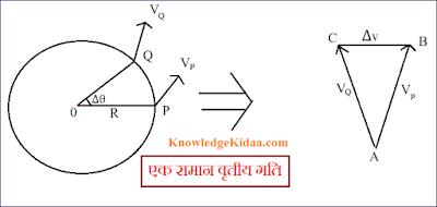 एक समान वृतीय गति (Uniform Circular Motion) नामांकित चित्र