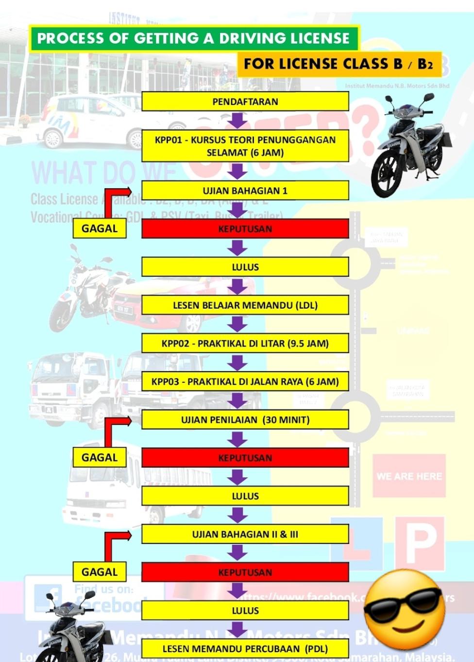 Cara Cara Daftar Dan Proses Lesen Memandu Lesen Memandu Shah Alam
