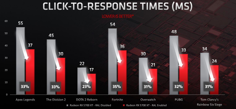 AMD released new update for Radeon Rx5700 series GPU   is it