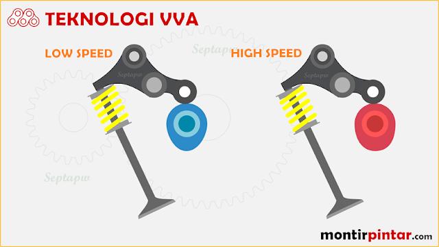 Teknologi Variable Valve Actuation (VVA)