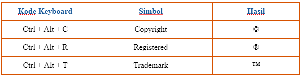 Membuat simbol copy right, trade mark, dan registered