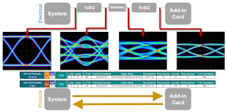 A second round of TxEQ and RxEQ adjustments yields an even cleaner eye diagram at the receiver inputs