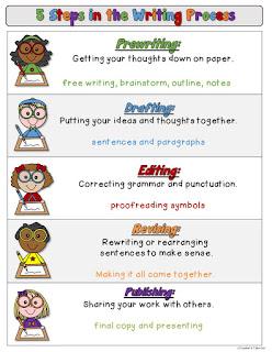 FREE Writing Process Poster
