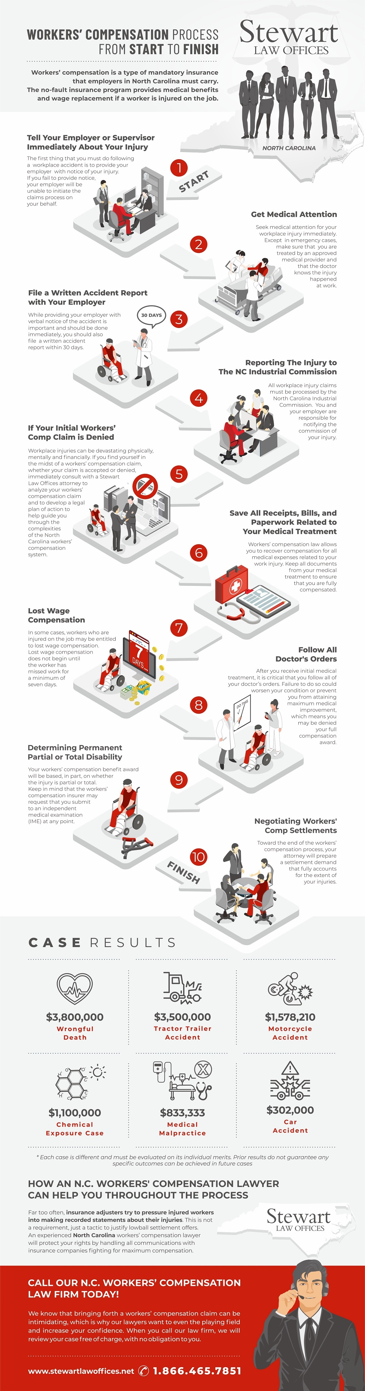 workers-comp-claim-process-infographic