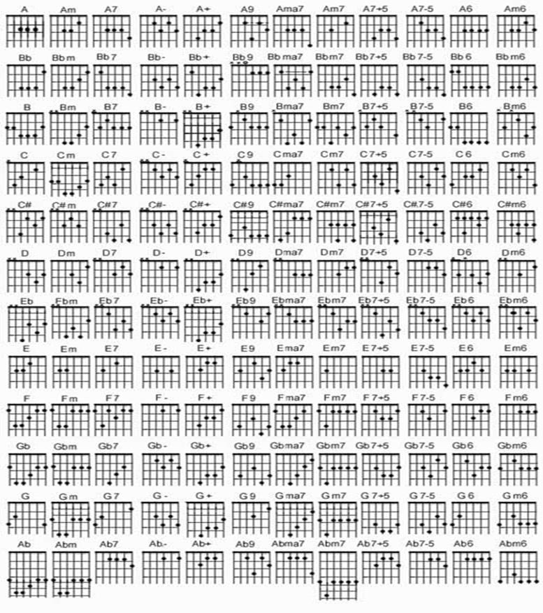 Cara Bermain Gitar Dengan Mudah