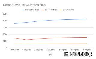 casos-covid-19-quintana-roo-hoy-6-de-julio-2020