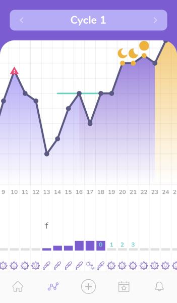[Wykres cyklu w aplikacji mobilnej Moonly]