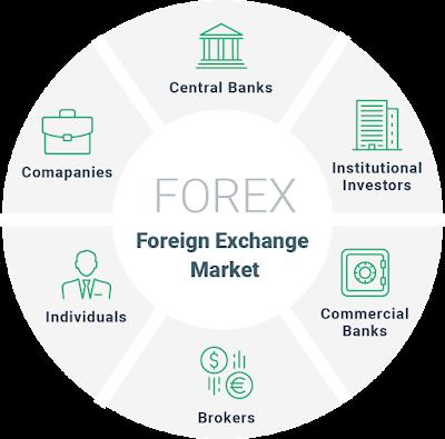 Forex Exchange Market