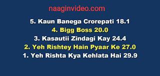 Online TRP, TMKOC, Bigg Boss 13, Baalveer Returns