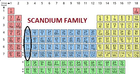 Scandium Family (3rd Group Elements)