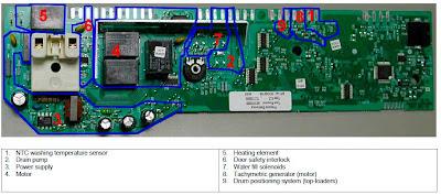 Zanussi EWM1000 layout