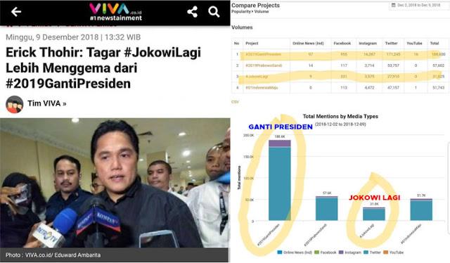 Klaim Erick soal Tagar #JokowiLagi Kalahkan #2019GantiPresiden Dibantah Pakar Sosial Media