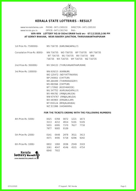 Live: Kerala Lottery Result 07.12.2020 Win Win W-593 Lottery Result