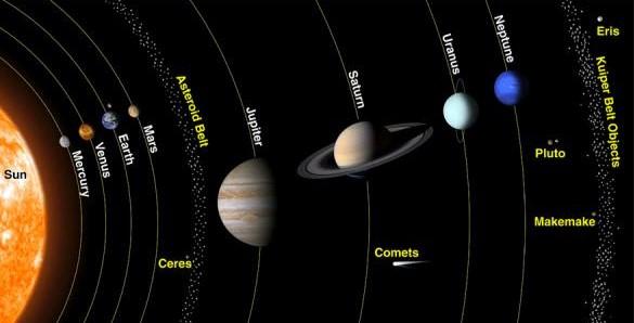 foto del sistema solar con el sol y los planetas del sistema solar y los nombre