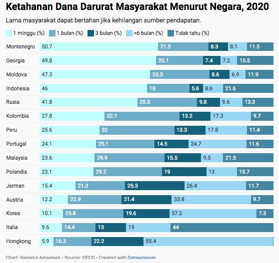 ketahanan dana darurat masyarat indonesia
