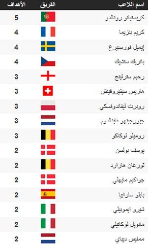 جدول ترتيب الهدّافين بعد نهاية دور الـ16 من بطولة كأس أمم أوروبا 2020