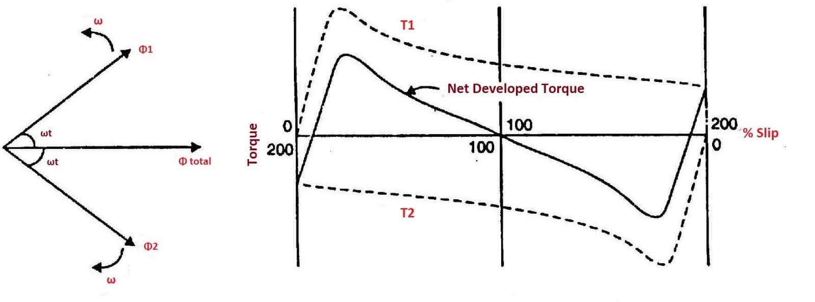 Torque-slip-characteristics-induction-motor