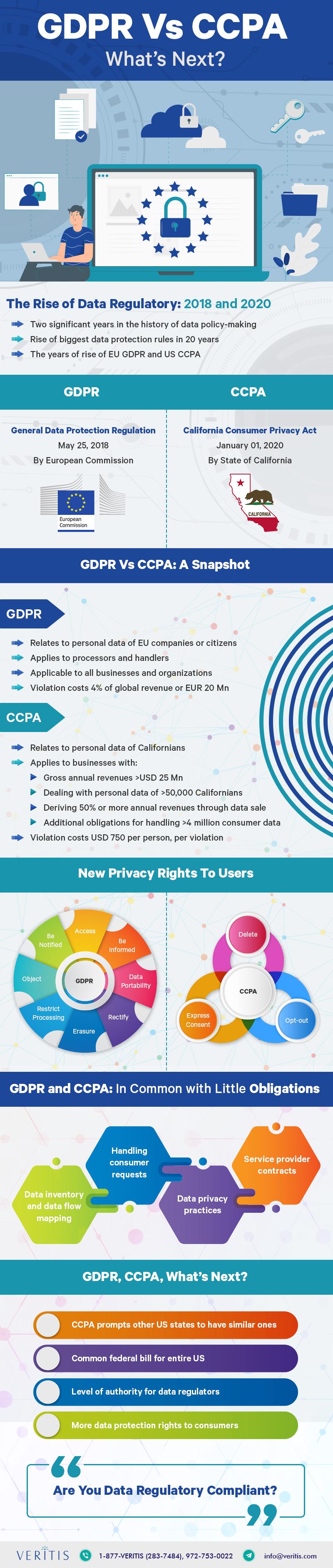 Data Regulatory: GDPR Vs CCPA, What's Next? #infographic
