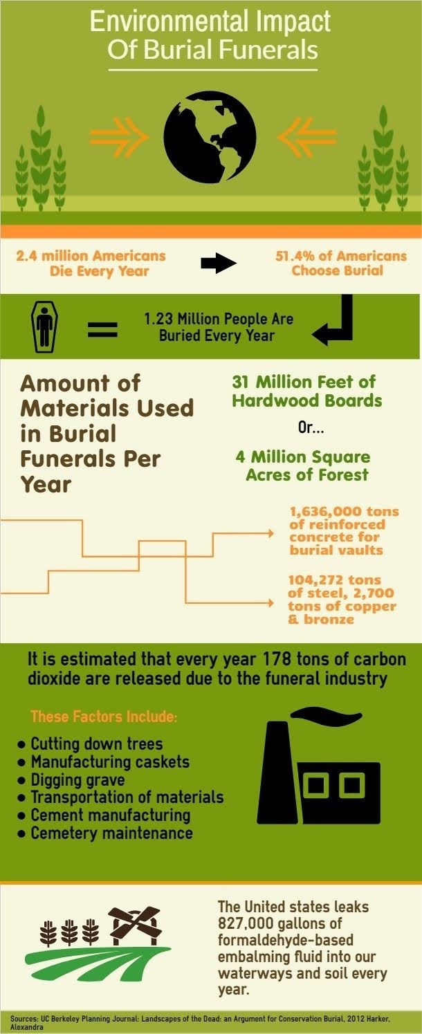 Impact of burial funerals on the environment  #infographic
