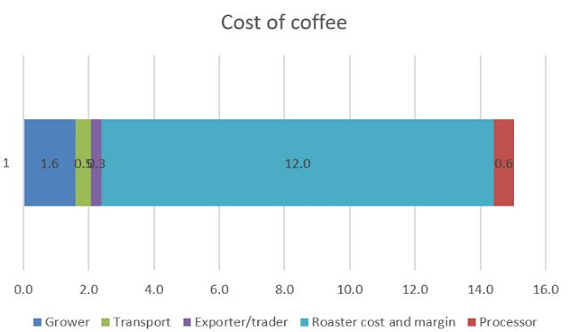 $4 coffee cup actually less than 2 cents go to farmer