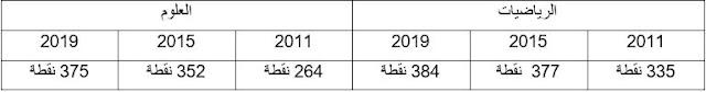 نتائج-اختبارات-TIMSS-2019