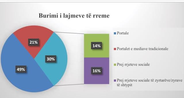 Tirana; Study on fake news in Albanian media