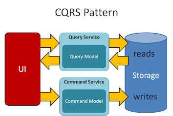 Command Query Segmentation (CQRS)  Pattern Example