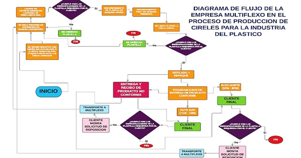 Proyecto de Aula Grupo 5: Diagrama de Flujo Proceso Elaboración de ...