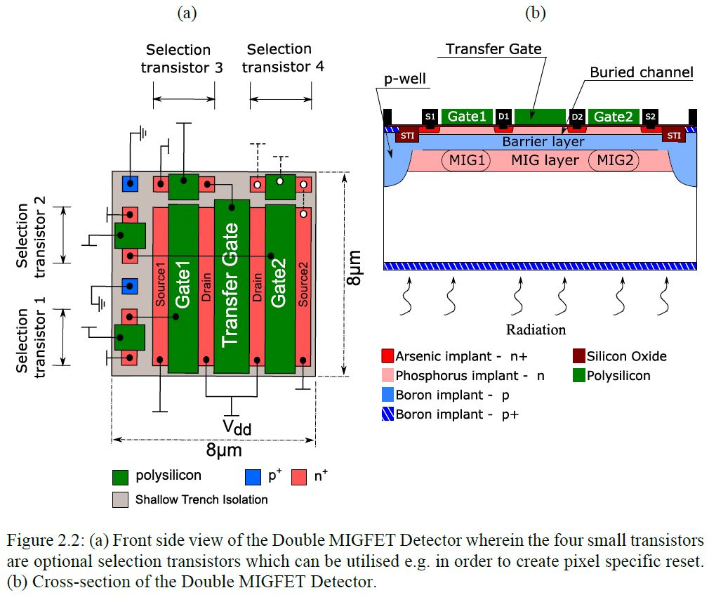 single electron transistor thesis We have analyzed a radio-frequency single-electron-transistor (rf-set) circuit  that  p wahlgren, phd thesis, chalmers university of technology (1998.