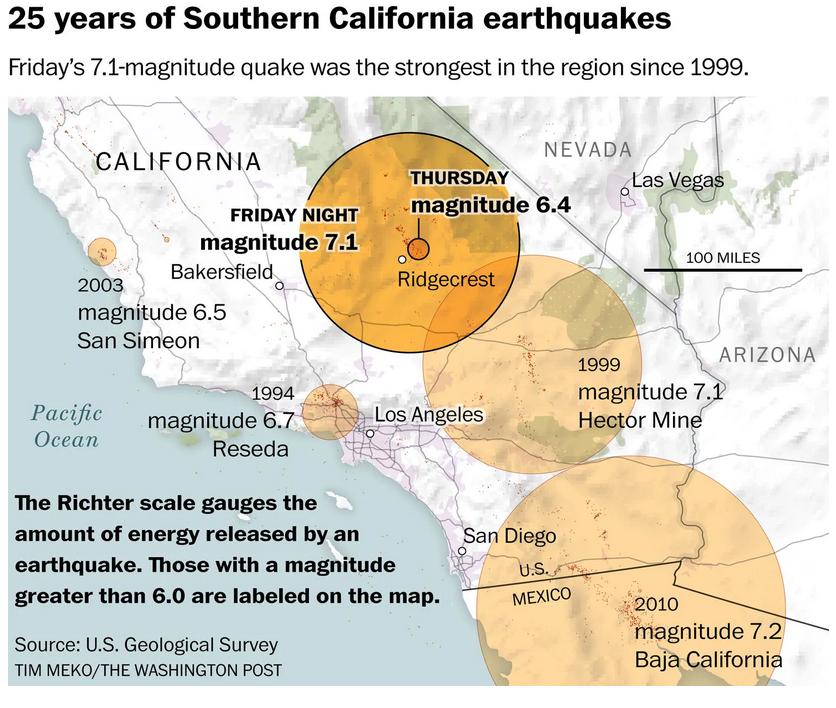Earthquake Prediction: California had its largest earthquake