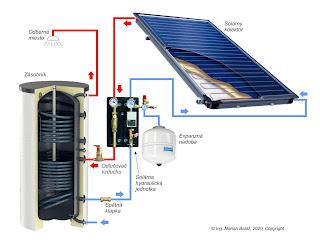 Správne fungujúci solárny systém