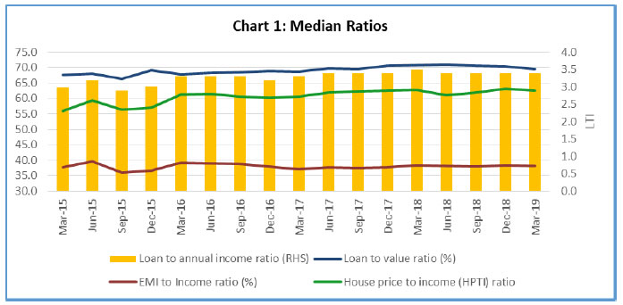 Median Ratios - Loan to value (LTV) ratio, EMI-to-income (ETI) ratio, House Price to Income (HPTI) ratio, Loan to Income (LTI) ratio