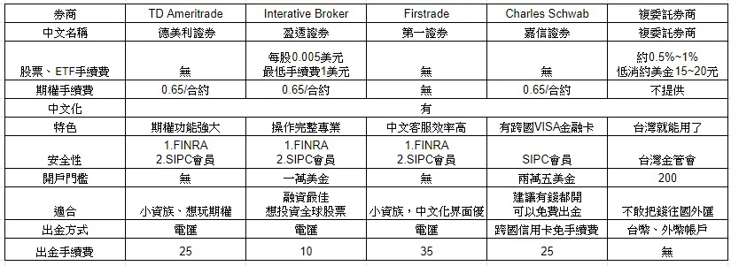 超詳細美國券商比較2021年最新資訊-海外券商
