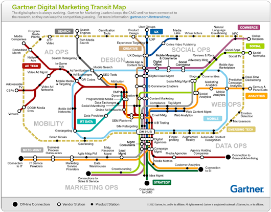 The New Fundamentals of Digital Marketing | Marketing Technology Insights