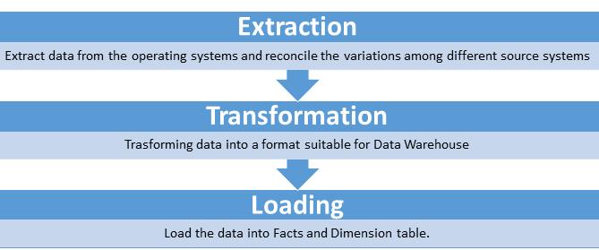 Data Warehousing: ETL Step by Step