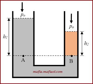 Hukum Utama Hidrostatis (Bejana Berhubungan)