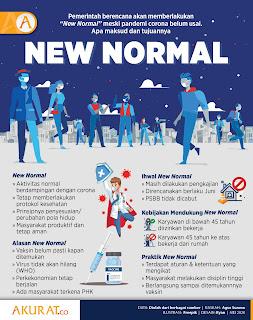 New Normal Wujud Kepastian Pemulihan Ekonomi